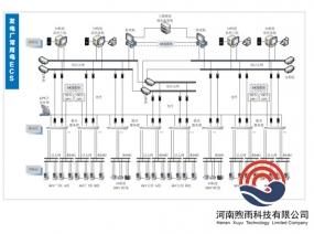 发电厂常用电ECS