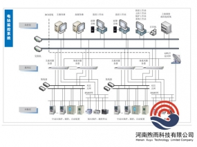 电站监控系统