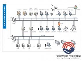 调度/集控站自动化系统
